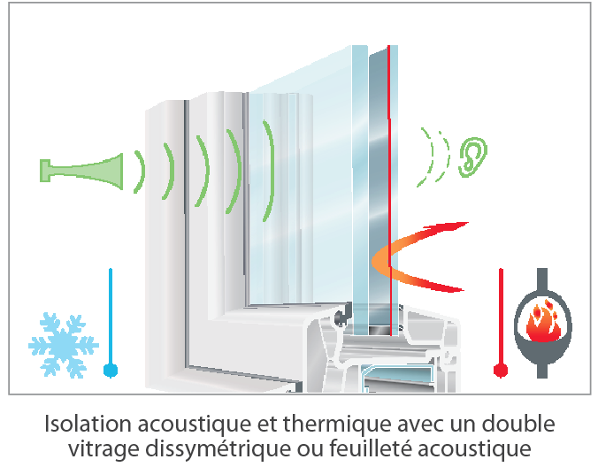 Double vitrage isolation phonique les for Isolation acoustique fenetre