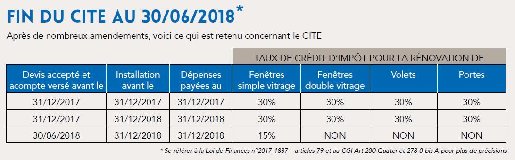 Rénovation De Fenêtres Pvc Et Crédit Dimpôts En 2018 Fenétrier Veka
